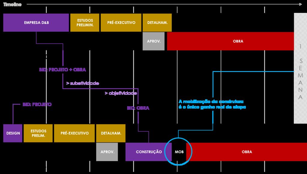 DESIGN & BUILD OU UM FORMATO TRADICIONAL
